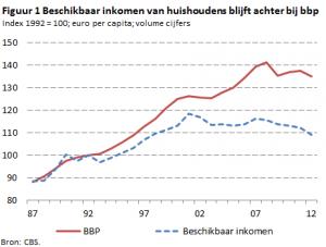 Figuur 1 - Beschikbaar inkomen van huishoudens blijft achter bij bbp_tcm46-294309