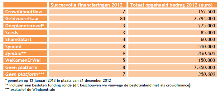 Crowdfinance2012