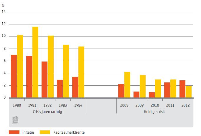 einde economische crisis nederland