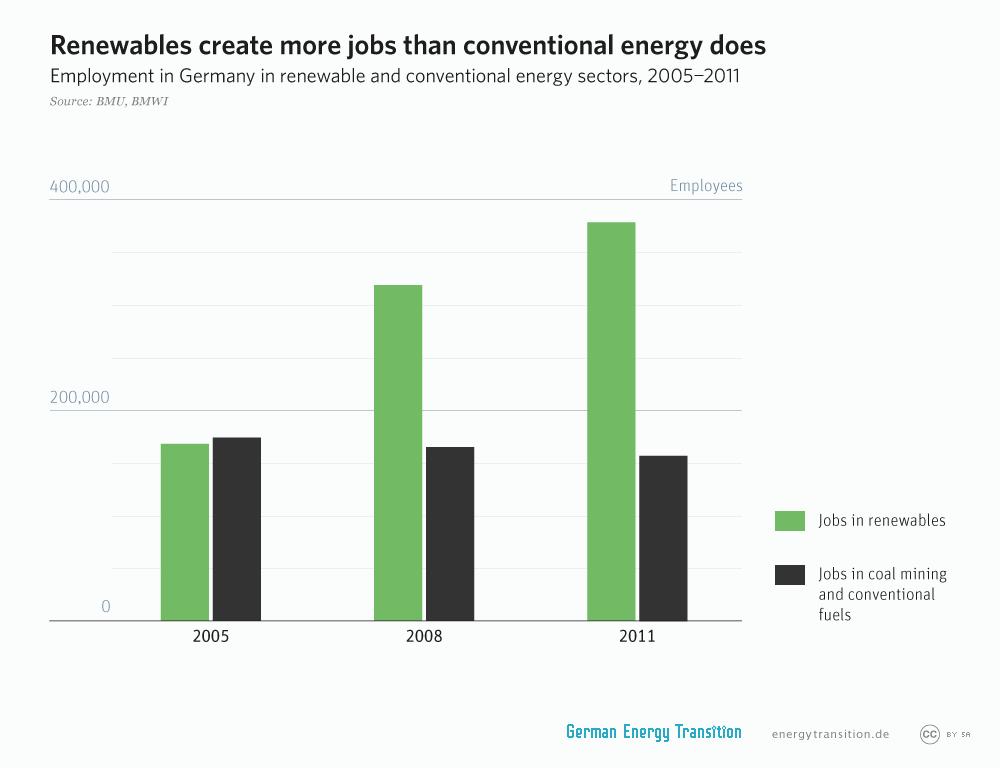 Duurzame banen