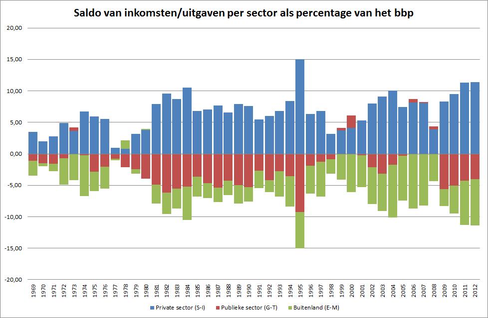 verschil bbp en nationaal inkomen