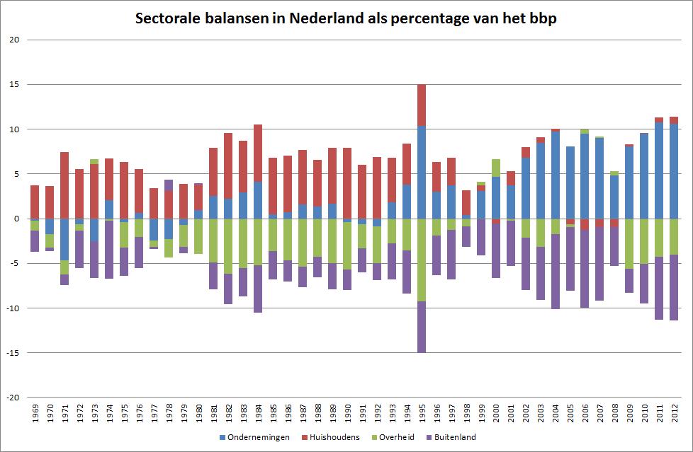 sectoralebalansen2
