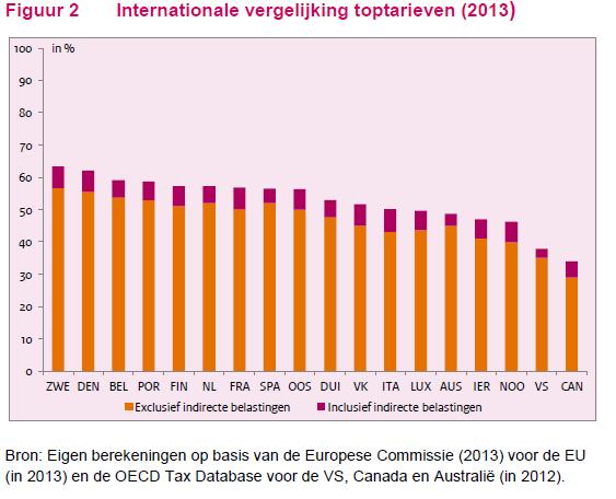 Internationale belastingtoptarieven