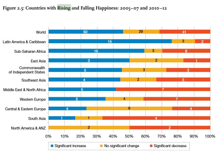 Landen met dalend en stijgend geluk