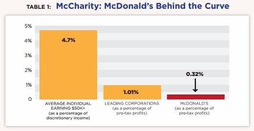 McDonald's Charity