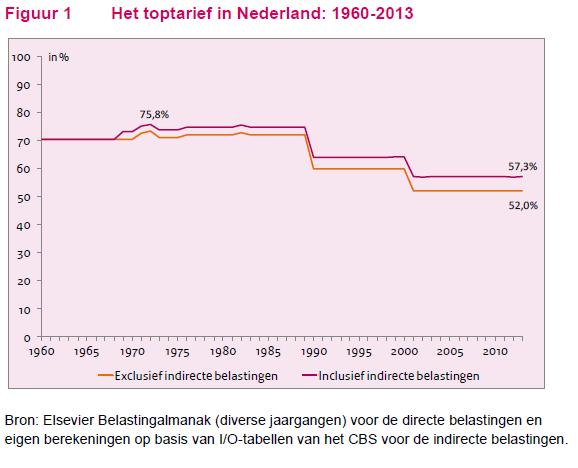 toptarief nederland