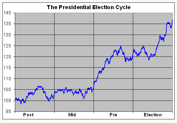 President-Election-Cycle