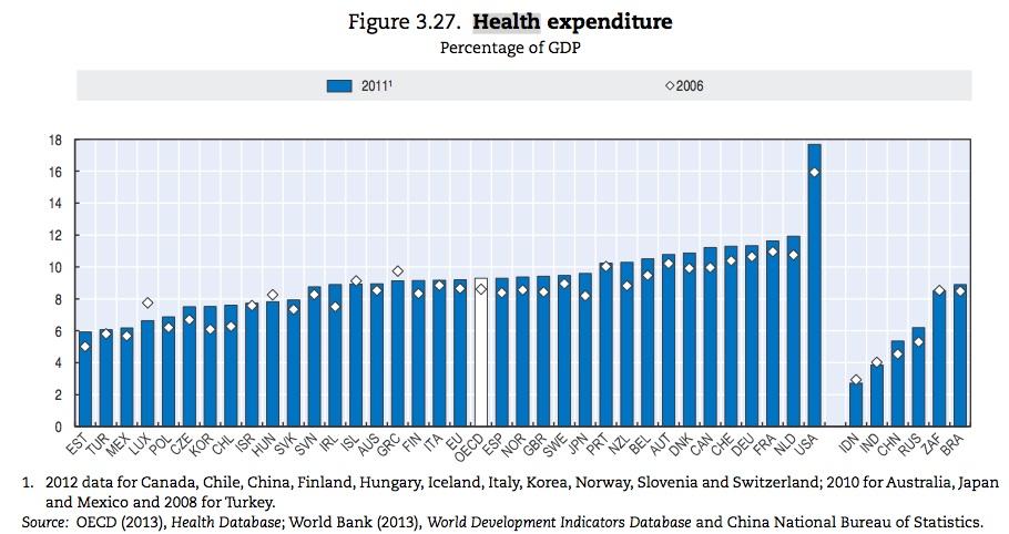 De zorgkosten in de Verenigde Staten: het staafje dat boven alle andere staafjes uittorent. - Bron: OECD