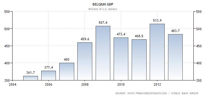 GDP Belgium