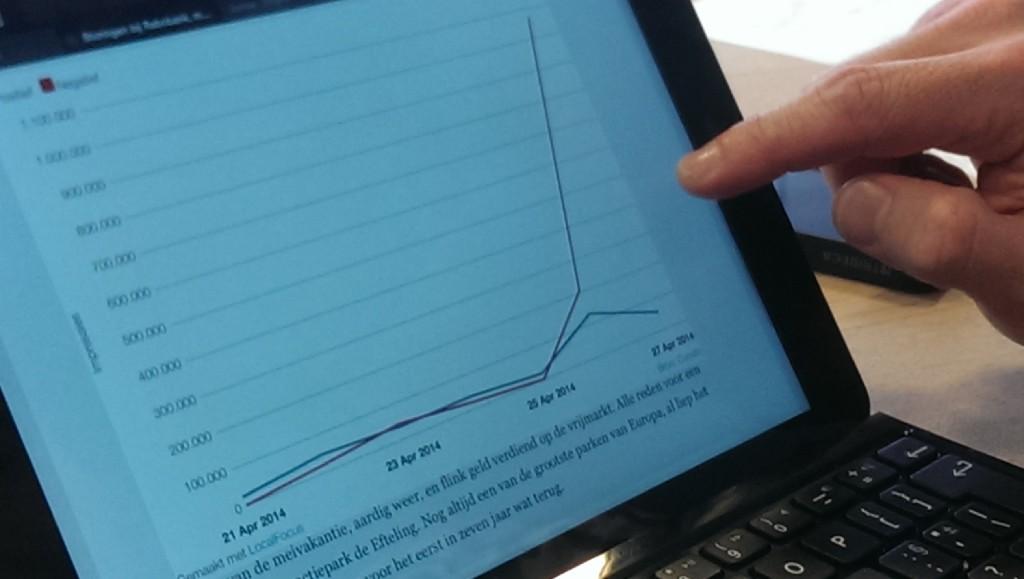 NRC Q grafieken