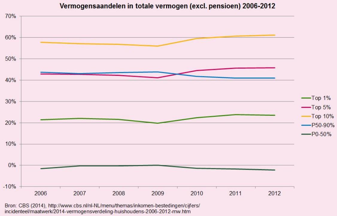 Vermogensverdeling Nederland
