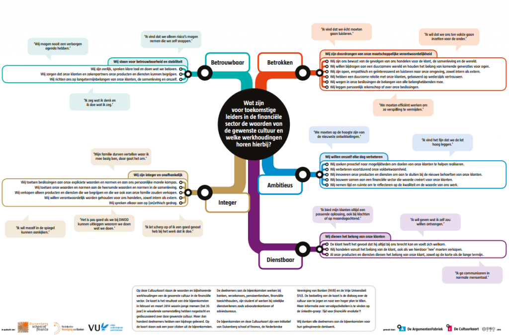 Cultuurkaart financiele sector