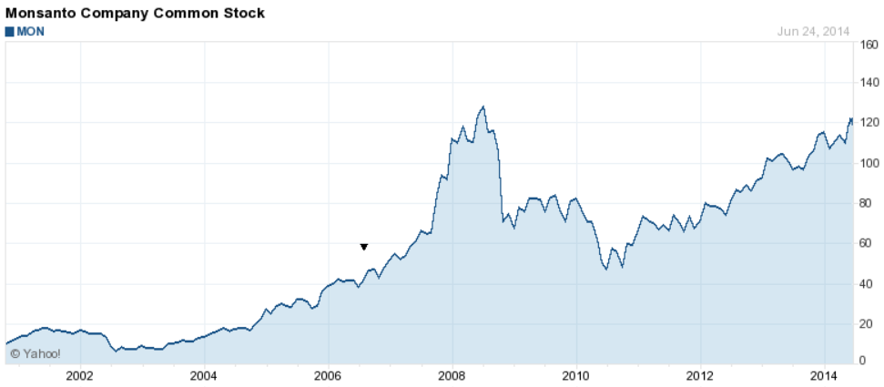 Koers Monsanto 2002-2014