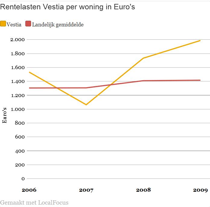 Rentelasten Vestia per woning