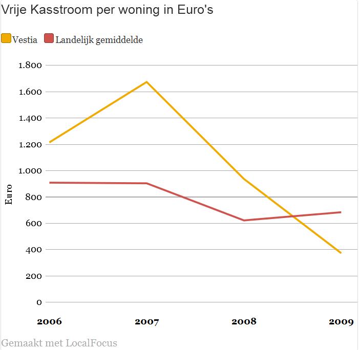 Vrije kasstroom in euro's