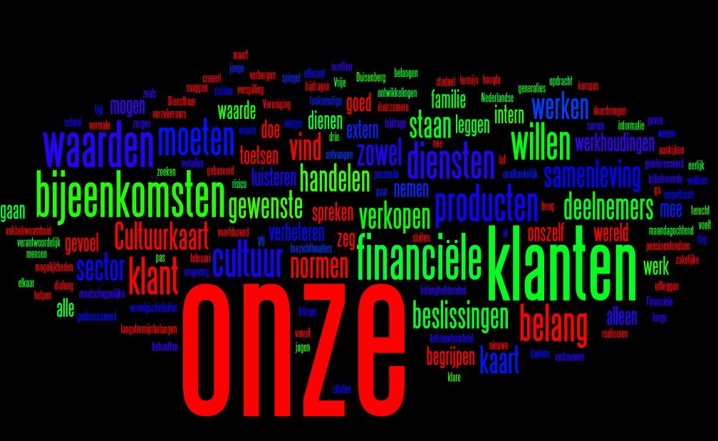 Word cloud Cultuurkaart financiele sector