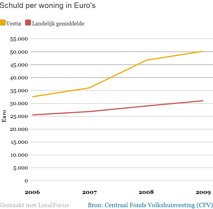 schuld per woning in Euro's
