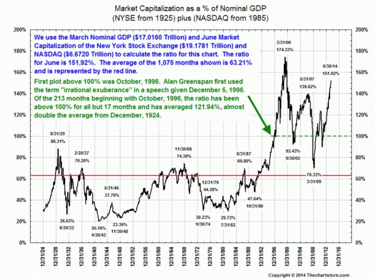Markt capitalisatie VS BNP