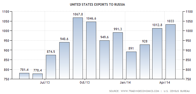 United-States-Exports-to-Russia