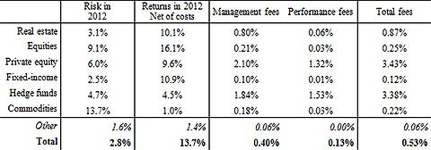 Management en performance fees Nederlandse pensioensector 2012. Bron: DNB