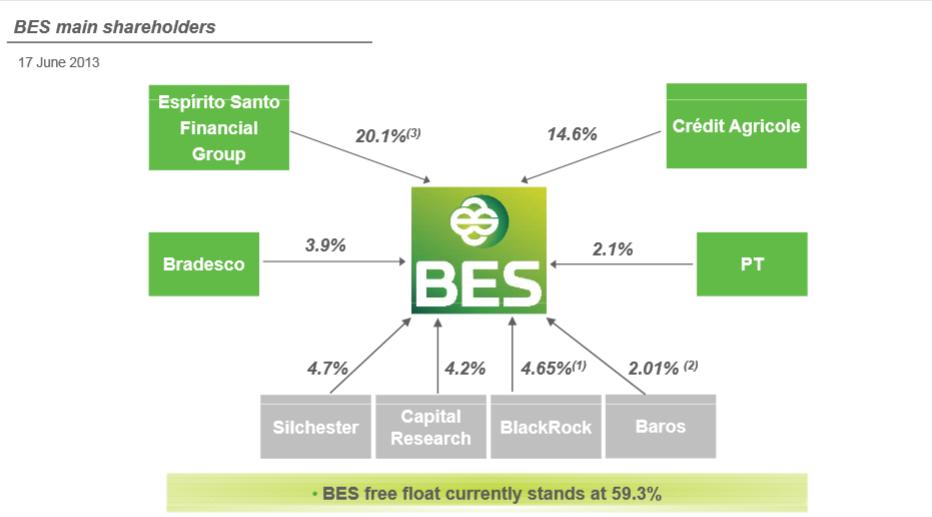Aandeelhouders BES