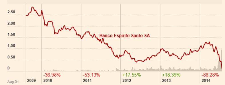 koers Banco Espírito Santo 2009 2014