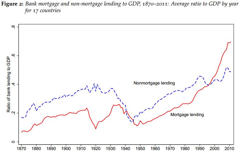 mortgagelending