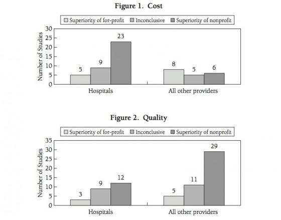 Bron: Performance evaluations of For-Profit and Non-Profit U.S. Hospitals since 1980 - Pauline Vaillancourt Rosenau