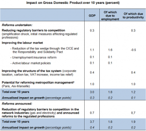 impact-gdp-france-report