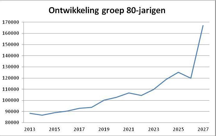 Ontwikkeling_groep_80-jarigen_jpg_-_jacqueline_ftm_nl