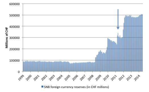 Bron: Swiss National Bank