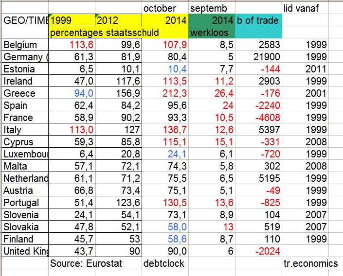 Bron: Eurostat, eigen tabel