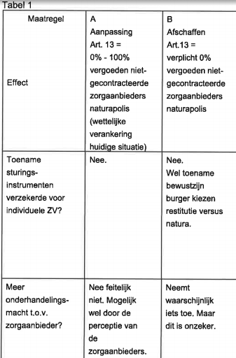 Notitie Zorgverzekeraars Nederland, januari 2013