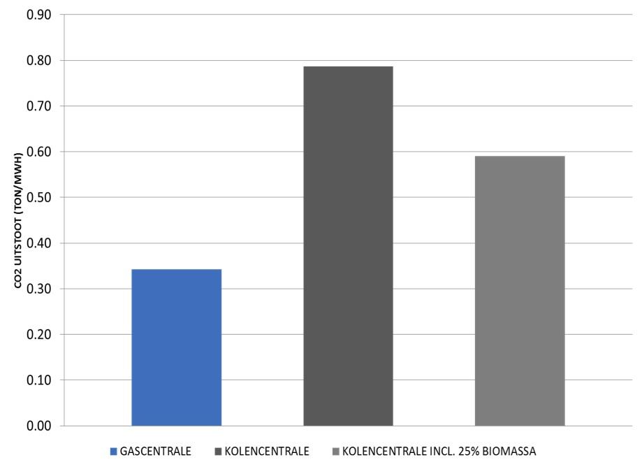 biomassa_bijstook_grafiek