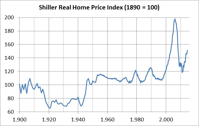 Shiller real home price index