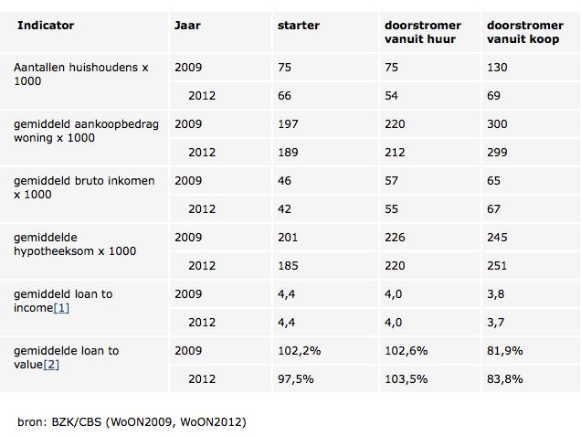 Woningtransacties___Abonneren_Rijksoverheid_nl
