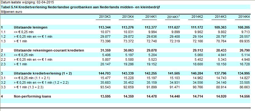 DNB kredietverlening mkb