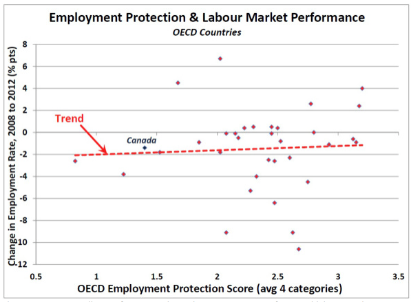 More_Proof__Employment_Protection_Does_Not_Affect_Employment___Real-World_Economics_Review_Blog