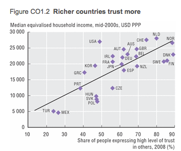 OECD_iLibrary__Statistics___Society_at_a_Glance___2011___Richer_countries_trust_more
