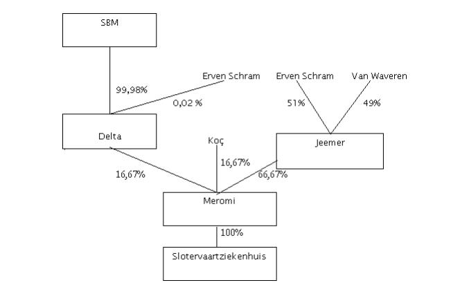 Slotervaart aandelen