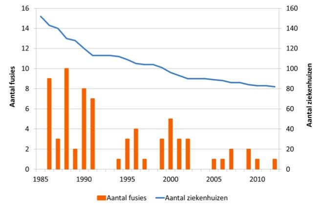 Ziekenhuisfusies sinds de jaren tachtig, bron: Blank& Van Hulst.
