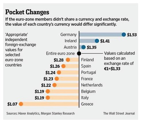 Morgan Stanley Research / WSJ (2013) — The unfair value of the Euro for all Euro-countries according to Morgan Stanley's 2013 PPP-analyses of the relative changes in competitiveness for each country since they joined the Euro in 1999 — Because only the Netherlands entered the Euro with its national currency substantially (13%) undervalued, for the Netherlands the present 'fair value' euro exchange rate is now $1.38.