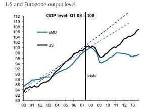 EU_US_GDP