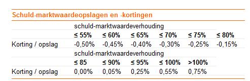 Wist je dat je in tien jaar euro op hypotheek kan for Hypotheekrente overzicht