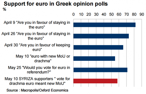 Greek-euro-polls