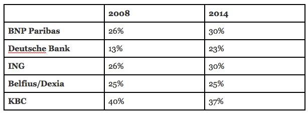 Cijfers afkomstig uit de jaarverslagen van de respectievelijke bankgroepen