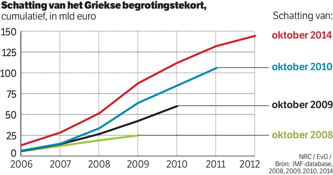 Griekse schuld voorspelling