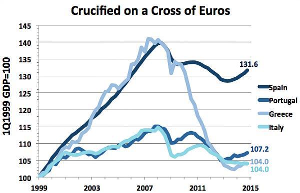 groei Z-EUR sinds euro