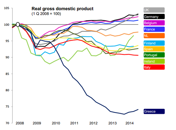 real GDP EUR