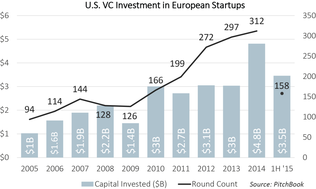 us-investment-in-europe-startups3-1024x615